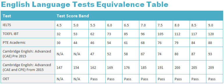 IELTS Equivalence Table